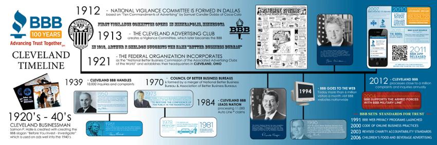 BBB Cleveland Timeline